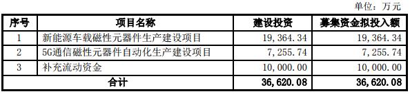 京泉华募资3.66亿元 布局新能源