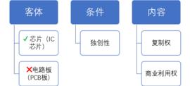 集成电路布图设计登记业务简介
