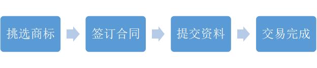 商标交易业务简介