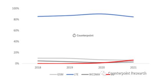 机构发布2021年拉美智能手机市场十大预测报告:市场有望实现两位数增长