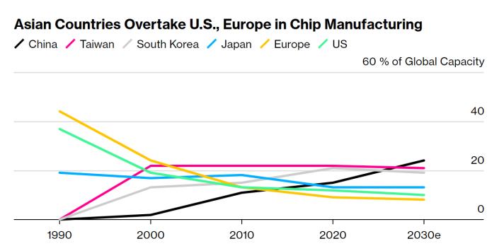股价下跌9% 英特尔困境折射出美国半导体制造业难题