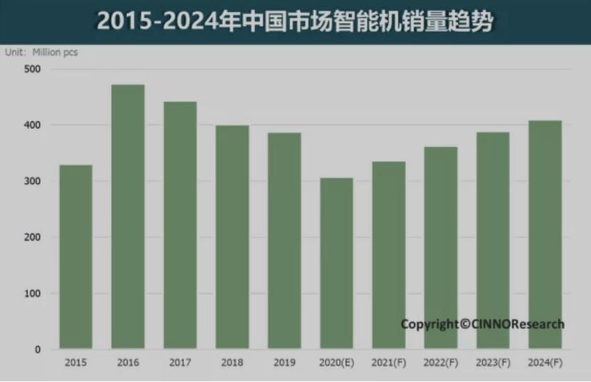 2021年5G智能机增长动能强劲 手机品牌格局将调整