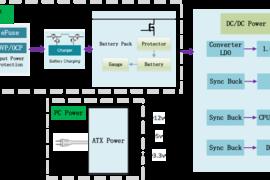 国产新风尚!WAYON针对PC及PC电源推出MOSFET细分产品
