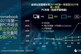 Canalys:Chromebook 2021年Q1出货量增长275%