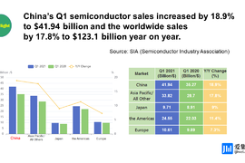 China's Q1 semiconductor sales increased by 18.9%