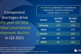Canalys:2021年Q3手机出货量苹果重回第二,华为荣耀未进前五