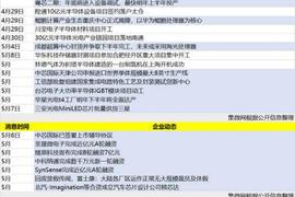 【视角】由思瑞浦申请上市浅谈国内模拟IC