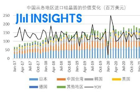 集微咨询:中国海关进口硅晶圆数据分析