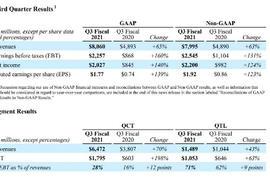 【解读】高通Q3财报:QCT利润大增 多元化业务战略见成效