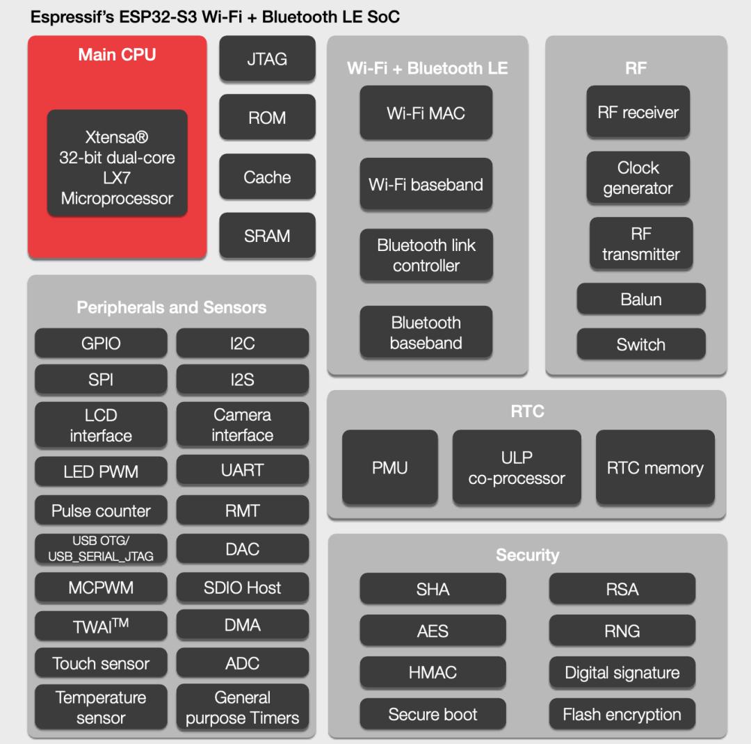 响应市场技术需求 乐鑫推出ESP32-S3芯片