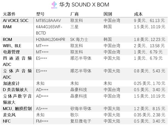 《价值观 | 华为SOUND X BOM:国内蓝牙音箱产业生态逐渐健壮》