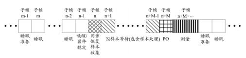 《【专利解密】紫光展锐 空闲态信令接收方法》