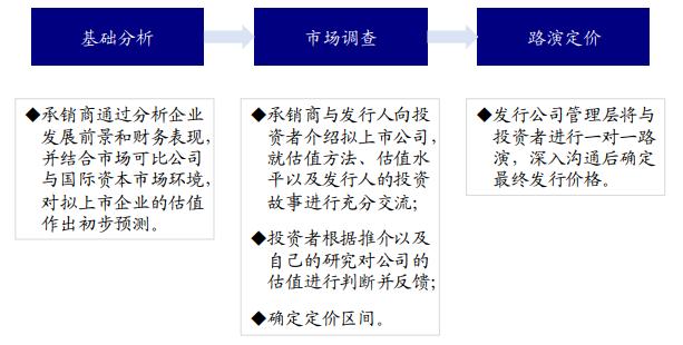 《科创板IPO定价机制:大机构主导,多因素决定最终定价》