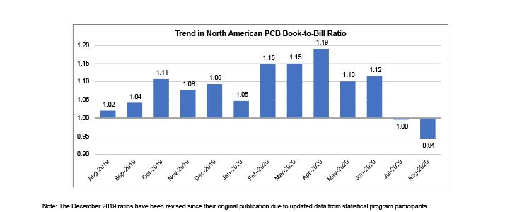 《8月份北美PCB销售下降2.5%,订单量四年来最低》