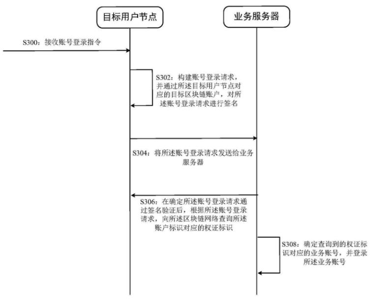 《【专利解密】小米区块链技术提升账户安全》