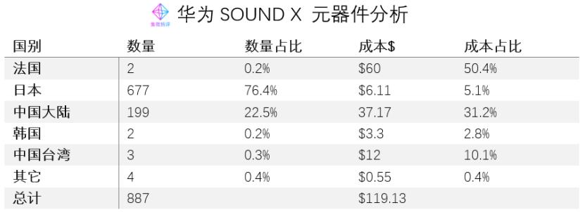 《价值观 | 华为SOUND X成本揭秘:帝瓦雷扬声器成本占半》