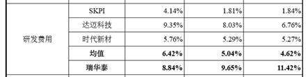 《【IPO价值观】瑞华泰毛利率远超同行:高端PI薄膜国产之路任重而道远》