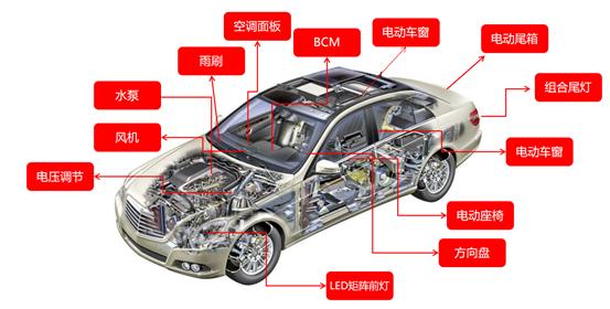 《车企寻求进口替代方案,引发国内MCU厂商加速入局》