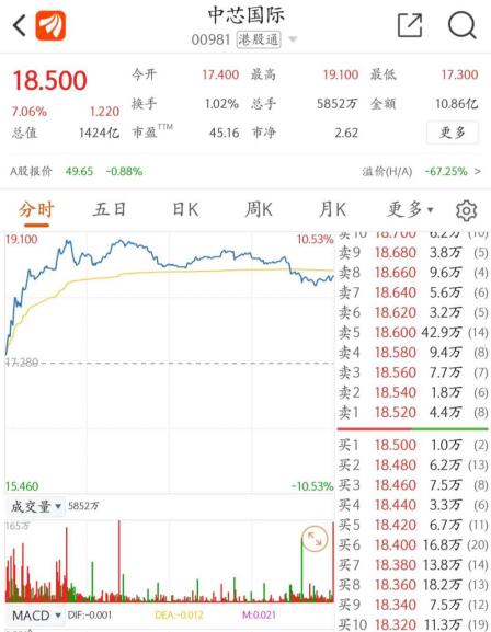 《节后半导体概念股怎么走?港股中芯国际/上海复旦/靖洋集团集体暴涨》