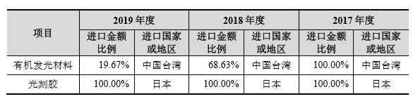 《【IPO价值观】奥雷德研发费用率/毛利率远低于同行:核心供应链严重依赖日本》