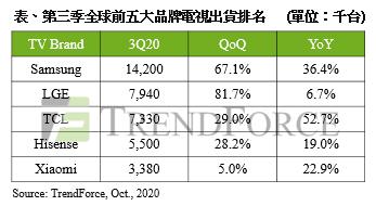 《Q3全球电视出货量6205万台创单季历史新高,TCL年增52.7%》