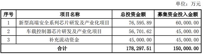 《紫光国微拟发行可转债募资15亿元 投建安全芯片与车载控制器芯片等项目》