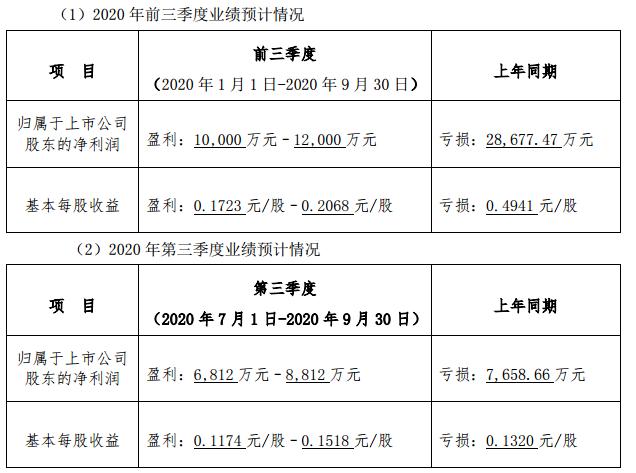 《*ST大港:预计今年前三季度净利润同比增长134.87%》