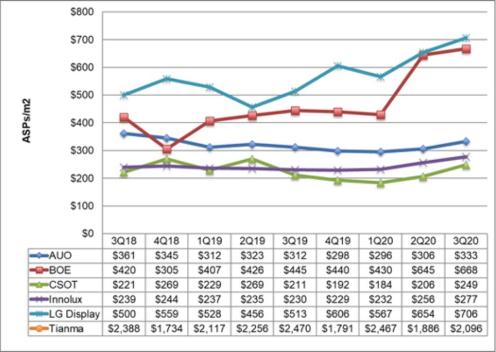 《同比增长11%!全球第三季面板销售额达305亿美元》