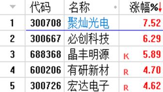《【每日收评】老伙计指数跌1.41%,中芯国际Q3产能利用率接近满载》