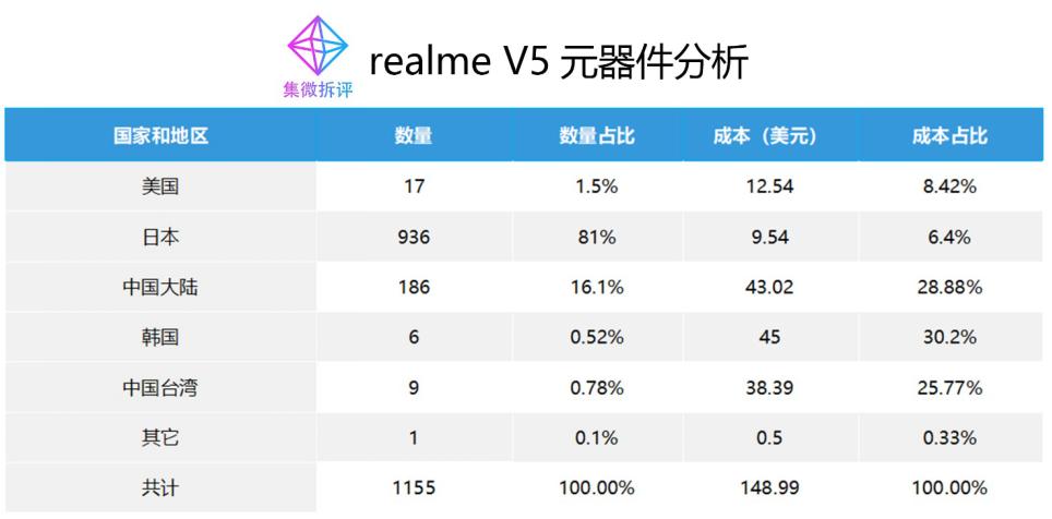 《【价值观】realme V5 成本揭秘:完成5G芯片全面布局,联发科迎新爆发》