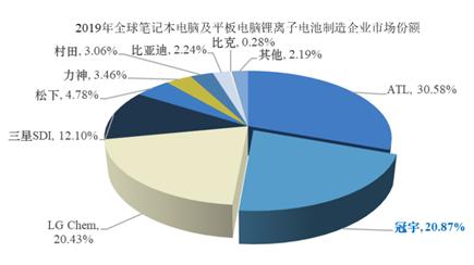 """《【IPO价值观】创始股东剥离谋""""单飞"""",两年后珠海冠宇终踏IPO征途》"""