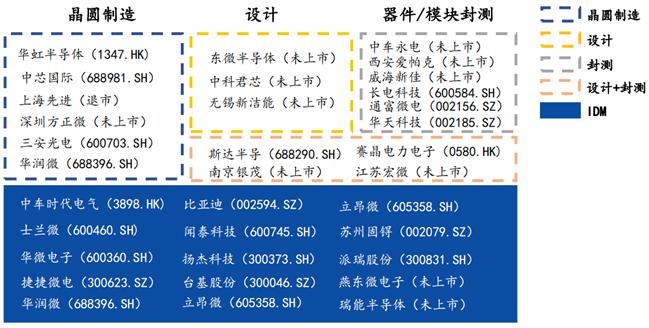 《国元证券师贺茂飞:多重因素催化下,国内功率半导体赛道进入黄金发展期》