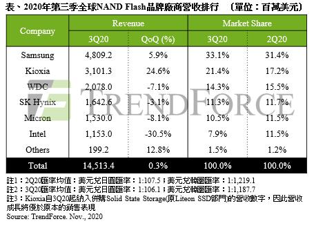 《2020年第三季 NAND Flash营收仅微幅增长0.3%》