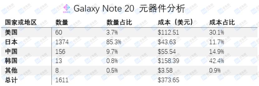《价值观 | Galaxy Note 20成本仅是售价三分之一》